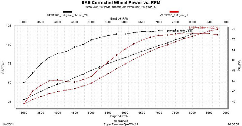sport touring net 1 year later a vfr1200f review power deliver 1st 2nd gear restriction if you look at this photo you will see how bad the power delivery is in 1st gear from the factory red lines